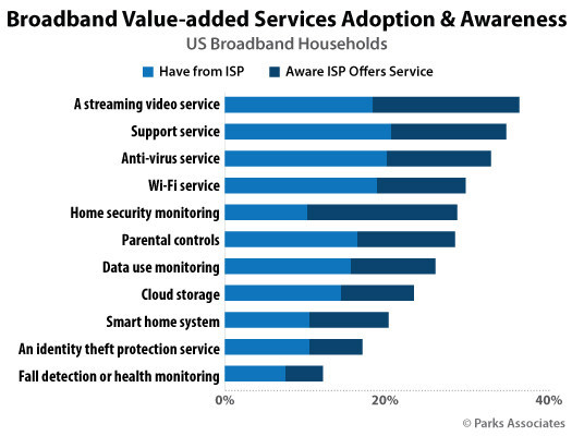Parks Associates: Broadband Value-added Services Adoption & Awareness