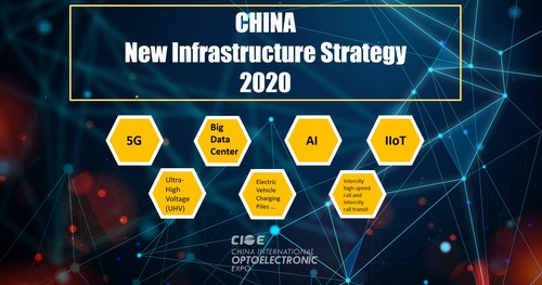 China's leading ICTChina's leading ICT event connecting you various business opportunities in China