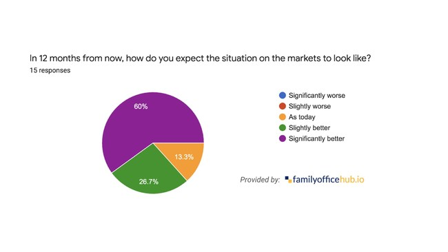 Graph: Family Office Expectations
