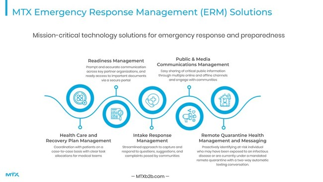 MTX's Emergency Response Management (ERM) Solutions reduce the burden that government agencies experience as a result of the sudden impact of the Coronavirus / Covid-19 pandemic on healthcare, unemployment, child care, and education.
