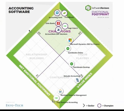Accounting Seed was ranked above other accounting software such as FreshBooks, QuickBooks, Sage Intacct, and Microsoft Dynamics. The Emotional Footprint award is based on true customer feedback.