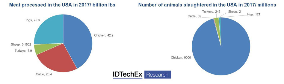 "The meat industry is huge and unsustainable, data from the IDTechEx report ""Plant-based and cultured meat 2020-2030: technologies, markets and forecasts in novel meat replacements"" (www.IDTechEx.com/AltMeat)."