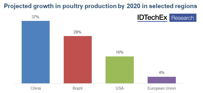 "2020 poultry production by region, data from the IDTechEx report ""Plant-based and cultured meat 2020-2030: technologies, markets and forecasts in novel meat replacements"" (www.IDTechEx.com/AltMeat)."