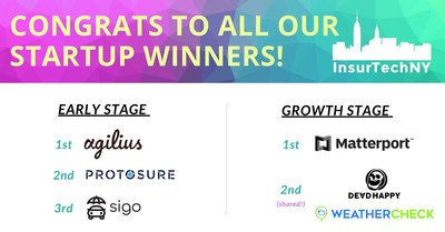 InsurTech NY Competition Winners