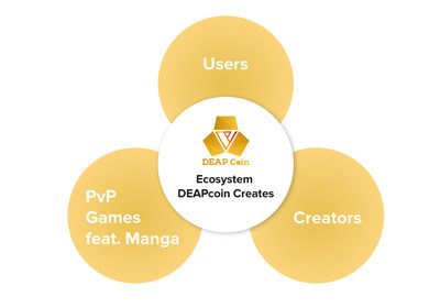 "DEAPcoin as a key currency in ""PlayMining"" ecosystem (PRNewsfoto/Digital Entertainment Asset Pte)"