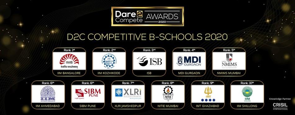 IIM Bangalore, IIM Kozhikode, Indian School of Business (ISB) Shine as Dare2Compete Competitive B-Schools 2020