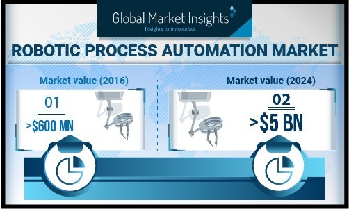 Process-based tools have gained significant attention in the robotic process automation market due to surge in demand for non-voice processes. It helps organizations to seamlessly manage the various interlinked processes, increasing efficiency and gain operational benefits.