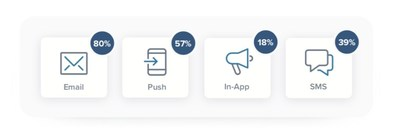 Example of Blueshift's predictive channel engagement scores across several channels.