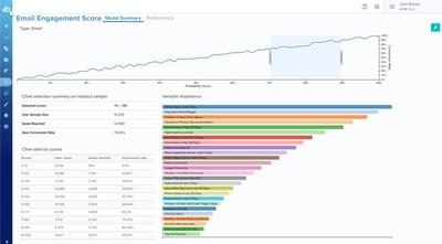Blueshift's Predictive Channel Engagement Scores inside Predictive Studio