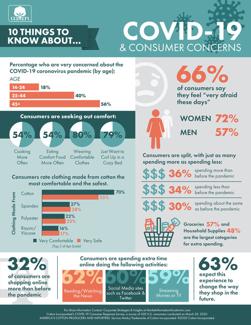 Ten Ways COVID-19 is Affecting Consumer Behavior