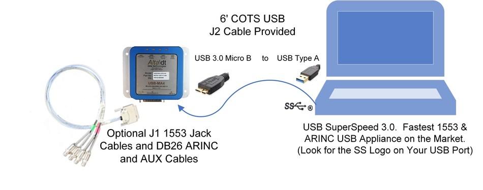 Alta USB MIL-STD-1553 and ARINC SuperSpeed Appliance