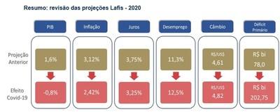COVID-19 e a revisão das projeções Lafis ? 2020