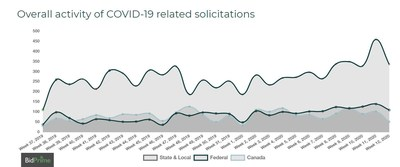 Overall activity of COVID-19 related solicitations