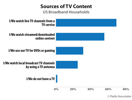 Parks Associates: Sources of TV Content