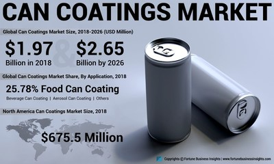 Can Coatings Market Analysis, Insights and Forecast, 2015-2026