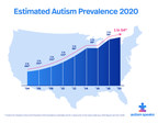 CDC estimate on autism prevalence increases by nearly 10 percent, to 1 in 54 children in the U.S.