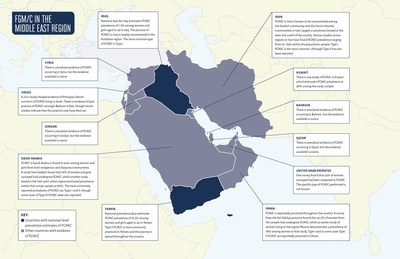 FGM/C in the Middle East
