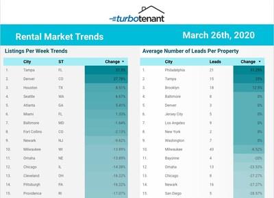 TurboTenant Rental Market Trends - Top 15 Cities