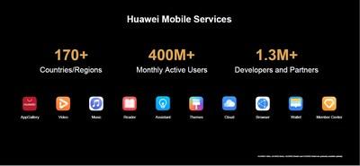 Rápido crecimiento de las aplicaciones de HMS (PRNewsfoto/Huawei Consumer Business Group)