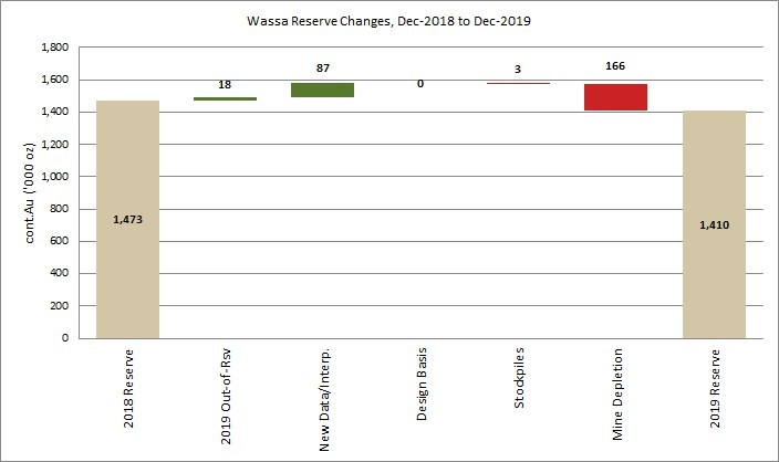 Figure 1: Wassa Mineral Reserve reconciliation (CNW Group/Golden Star Resources Ltd.)