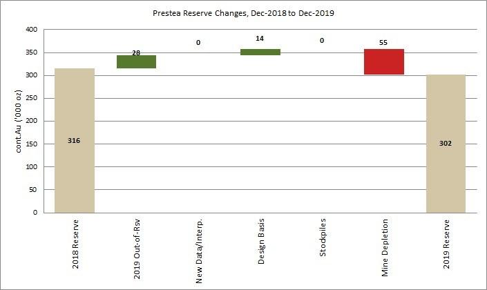 Figure 2: Prestea Mineral Reserve reconciliation (CNW Group/Golden Star Resources Ltd.)