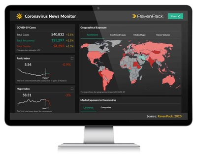 RavenPack Launches Free Coronavirus News Monitor to Help Data-driven Professionals Face the Challenging New Market Conditions