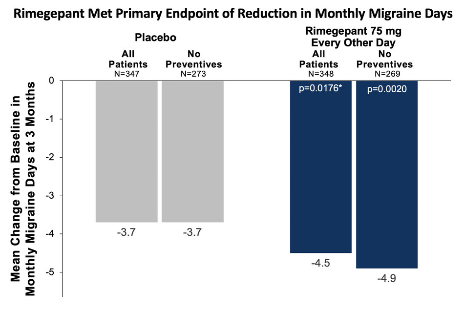 Mean Change from Baseline in Monthly Migraine Days at 3 Months  The average number of migraine days per month during the observation phase was 10.7 across all evaluable subjects. The figure shows model-based estimates of the change from baseline. All Patients=Evaluable mITT Cohort; No Preventives=Participants not taking concurrent preventive medications during the treatment phase. *Comparison of rimegepant to placebo at month 3 was the primary outcome measure, p=0.0176. Analysis of participants not taking background of preventive medications versus placebo, nominal p=0.0020.