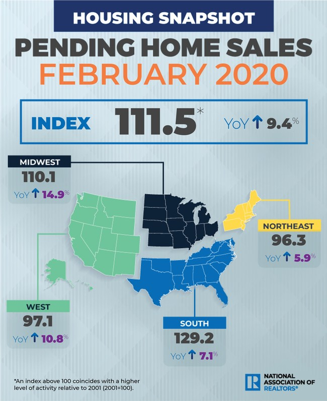 February 2020 Pending Home Sales