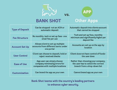 Bank Shot vs. Other Apps