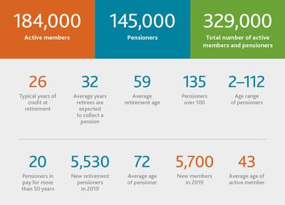 Member services - key statistics (CNW Group/Ontario Teachers' Pension Plan)