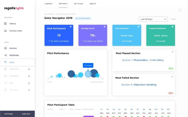 Regalix Nytro Trainer Dashboard: Identify skill gaps and knowledge retention, assess pitch recordings and provide feedback for improvement powered by AI. Reinforce the essential bits of information to turn all your reps into top performing rock stars that will close deals.