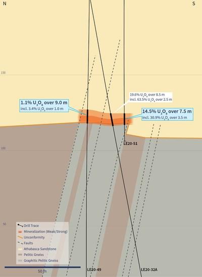 Figure 4 – Cross Section 4510E (Drill Holes LE20-49 and LE20-51) (CNW Group/IsoEnergy Ltd.)
