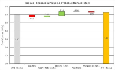Figure 15: Changes to Didipio Proven & Probable Mineral Reserves (CNW Group/OceanaGold Corporation)