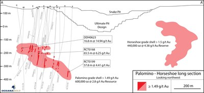 Figure 14 – Long Section of Palomino to Horseshoe drill holes, looking northwest (CNW Group/OceanaGold Corporation)