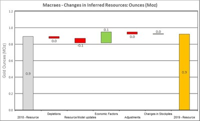Figure 9: Changes to Macraes Inferred Resources (CNW Group/OceanaGold Corporation)