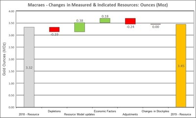 Figure 8: Changes to Macraes Measured & Indicated Mineral Resources (CNW Group/OceanaGold Corporation)