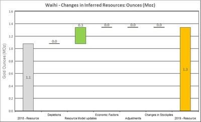 Figure 6: Changes to Waihi Inferred Resources (CNW Group/OceanaGold Corporation)
