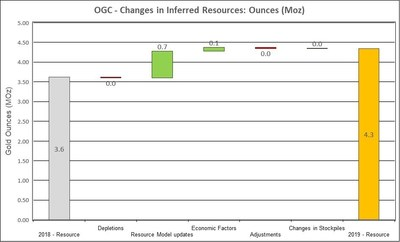 Figure 3: Changes to Inferred Resources (CNW Group/OceanaGold Corporation)