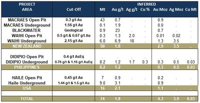 Table 3: Updated Mineral Resources – Inferred Resource Statement (as at December 31, 2019) - See foot notes for Table 2 (CNW Group/OceanaGold Corporation)