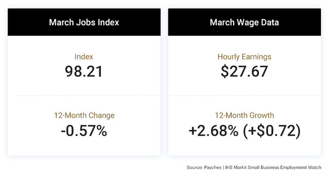 The latest Paychex | IHS Markit Small Business Employment Watch shows a slight decrease in both small business employment and wage growth in March. The report is based on data through March 19, a time when many businesses began to modify operations as a result of the COVID-19 outbreak.