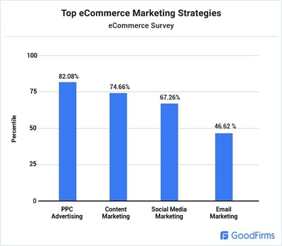 Top Ecommerce Marketing Strategies