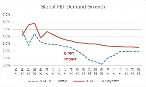Source: S&P Global Platts Analytics