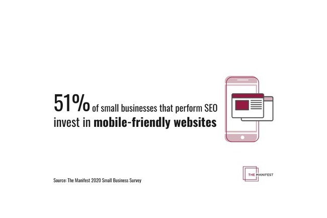 51% of small businesses that perform SEO invest in mobile-friendly websites