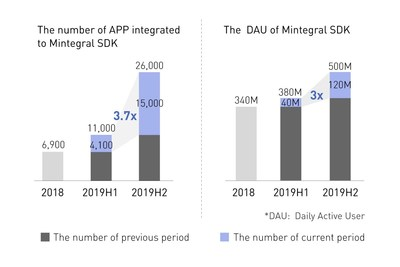 The Number of APP integrated to Mintegral SDK