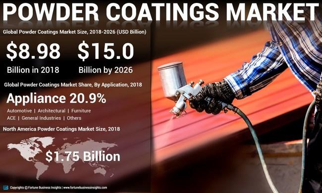 Powder Coatings Market Analysis, Insights and Forecast, 2015-2026