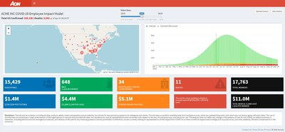 Sample dashboard for mock employer