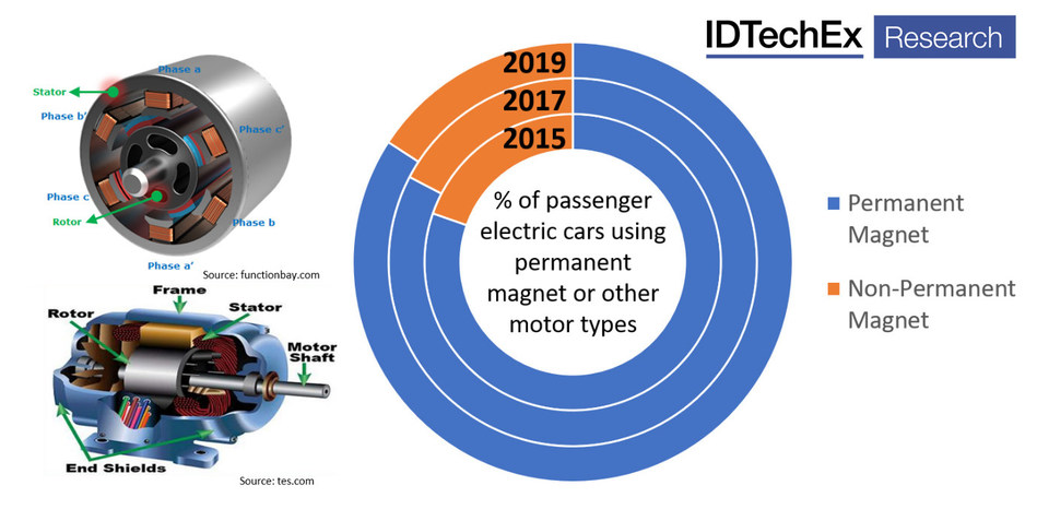 """Electric passenger cars using permanent magnets in their motor vs other motor designs, with a dominant and steadily increasing shift towards permanent magnets, a significant portion of this trend is due to Tesla shifting away from induction for the Model 3. Source: IDTechEx report """"Thermal Management for Electric Vehicles 2020-2030"""" including a full breakdown of motor type 2015-2019. (www.IDTechEx.com/TMEV)"""
