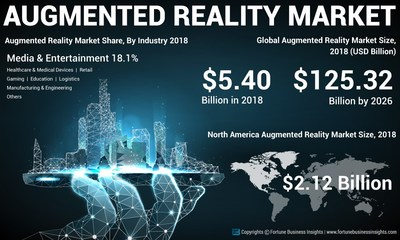Augmented Reality Market Analysis, Insights and Forecast, 2015-2026