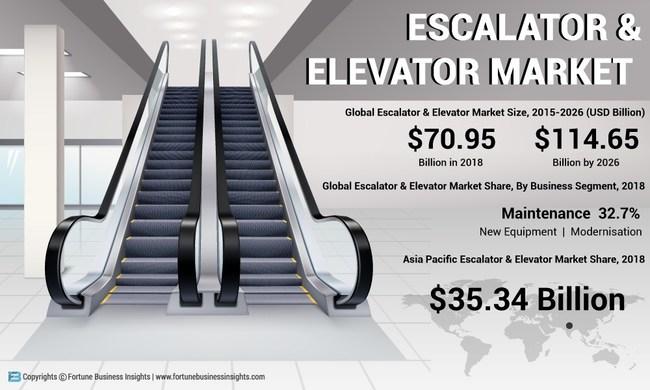 Escalator and Elevator Market Analysis, Insights and Forecast, 2015-2026