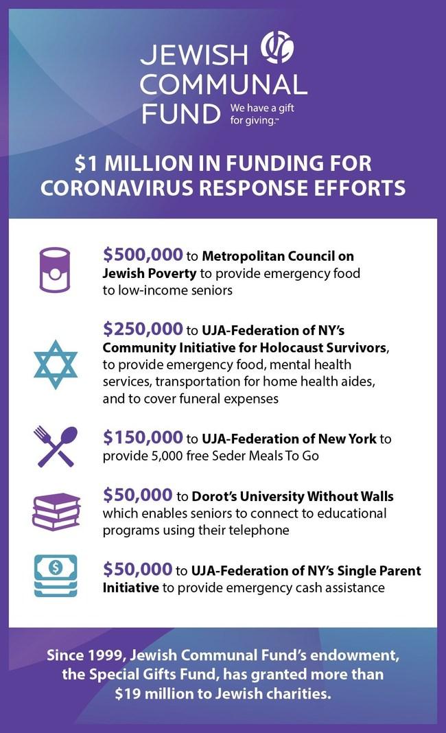 Jewish Communal Fund donates $1 million to coronavirus relief efforts